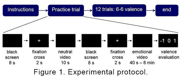 HR-EEG4EMO experimental protocol